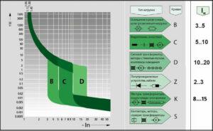 Классификация автоматических выключателей