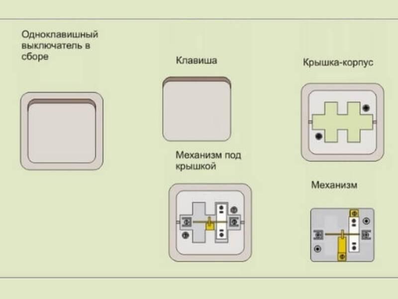 Конструкционные особенности одноклавишного выключателя